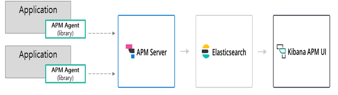 Elastic APM 시스템 구성도