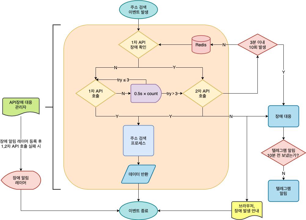 우편번호 API flow
