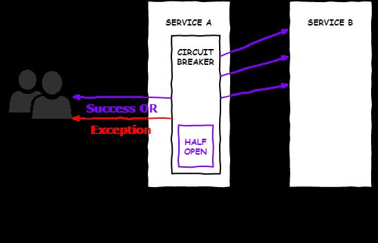 half_open 다이어그램