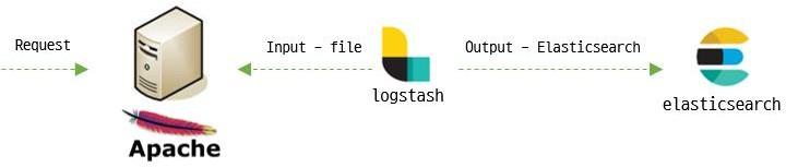 기존 Filebeat Flow