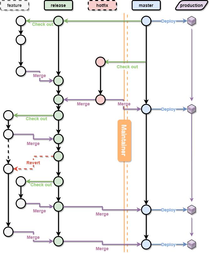 브랜치흐름 도식표