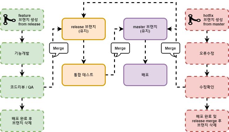 개발흐름 도식표